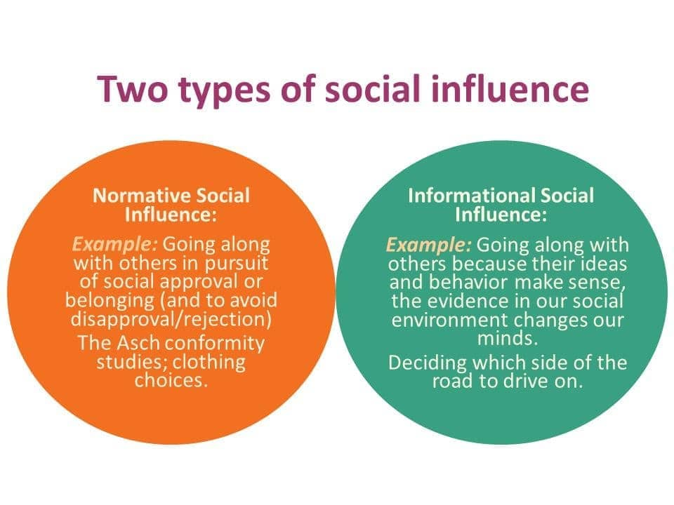 Image result for informational social influence