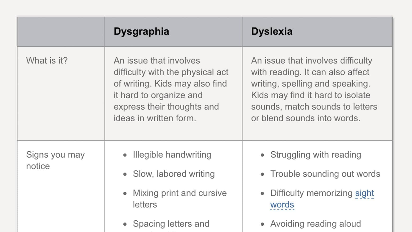 Image result for dysgraphia dyslexia