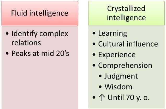 Image result for Fluid intelligence