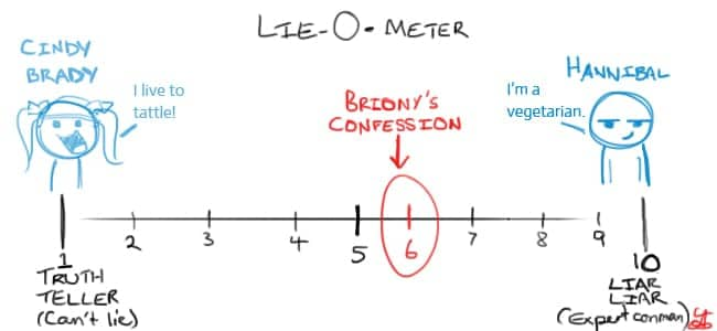 Image result for lie scale: