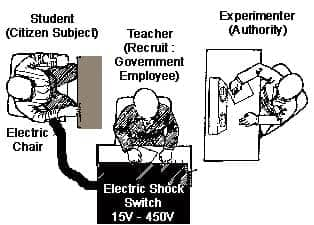 Image result for stanley milgram experiments